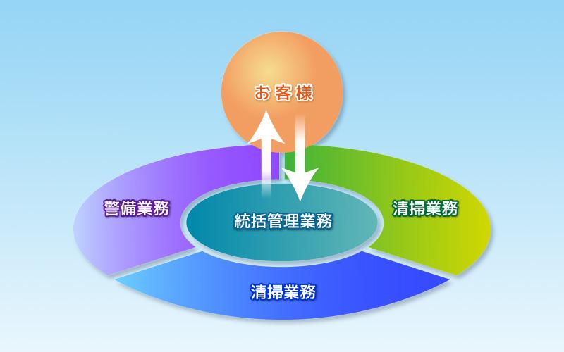 統合ネットワーク